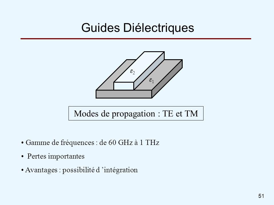 Modes de propagation : TE et TM