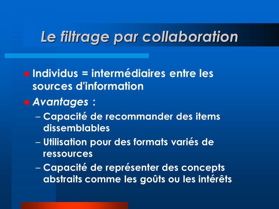 Le filtrage par collaboration