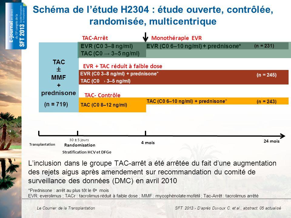 EVR + TAC réduit à faible dose Stratification HCV et DFGe