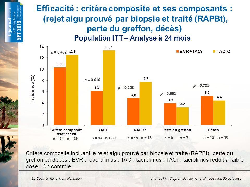 Population ITT – Analyse à 24 mois