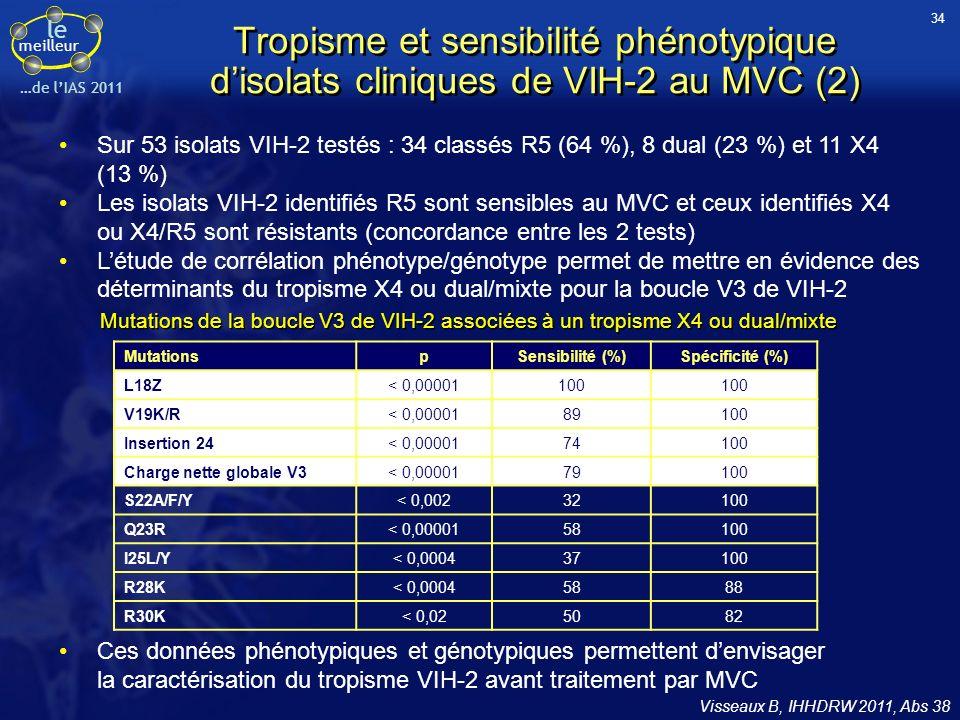 34 Tropisme et sensibilité phénotypique d'isolats cliniques de VIH-2 au MVC (2)