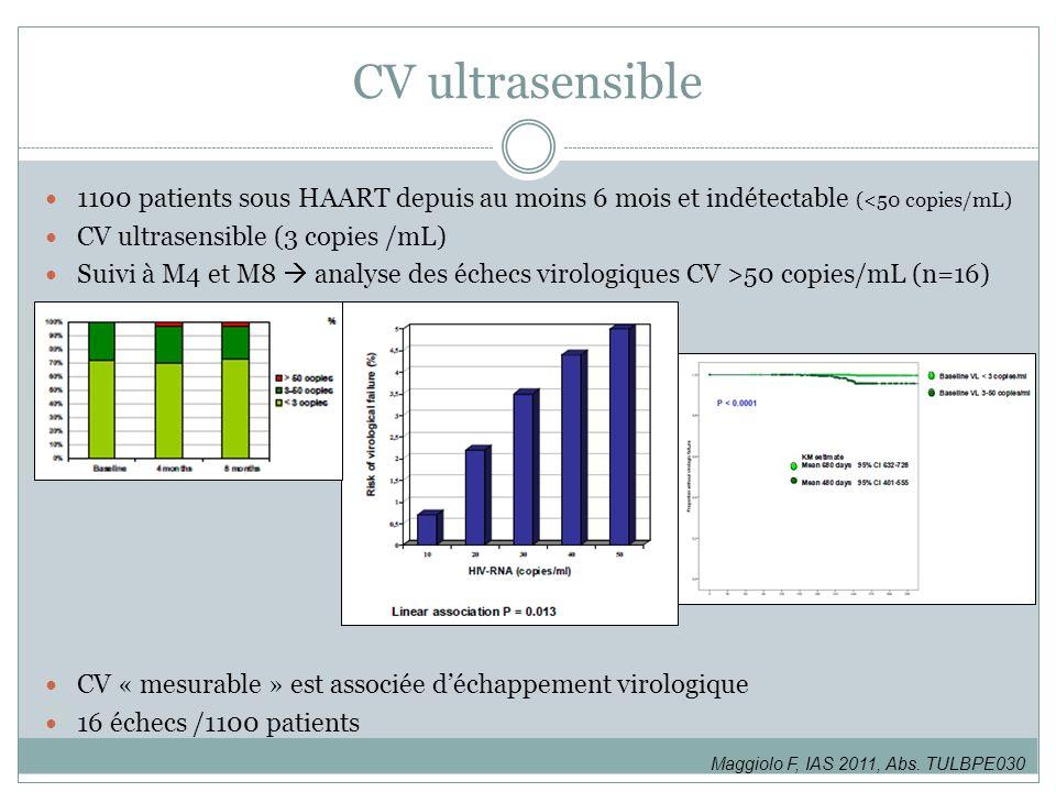 CV ultrasensible 1100 patients sous HAART depuis au moins 6 mois et indétectable (<50 copies/mL) CV ultrasensible (3 copies /mL)