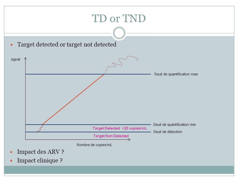 TD or TND Target detected or target not detected Impact des ARV