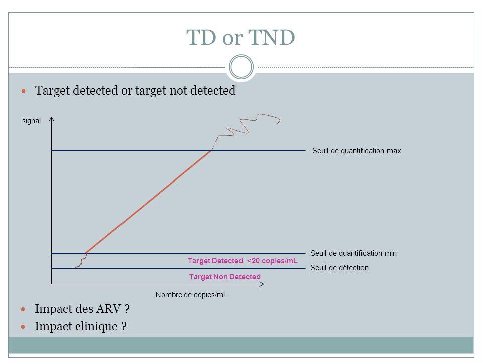 TD or TND Target detected or target not detected Impact des ARV