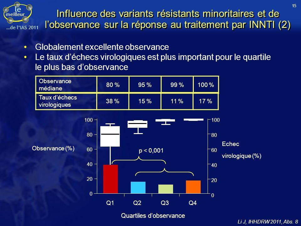 15 Influence des variants résistants minoritaires et de l'observance sur la réponse au traitement par INNTI (2)
