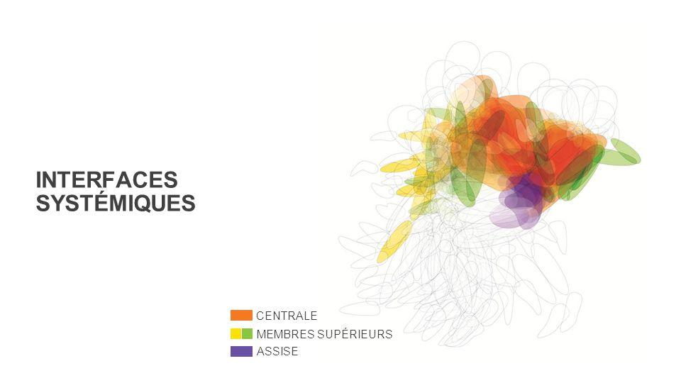 INTERFACES SYSTÉMIQUES CENTRALE MEMBRES SUPÉRIEURS