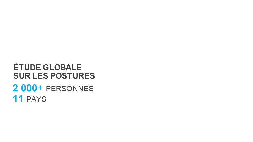 2 000+ PERSONNES 11 PAYS ÉTUDE GLOBALE SUR LES POSTURES