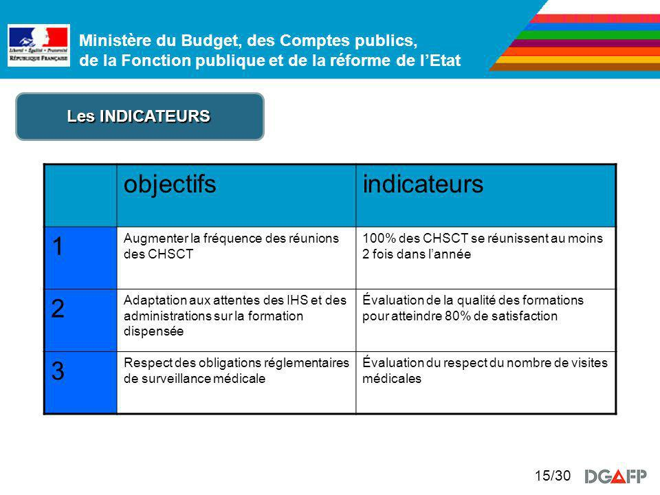 objectifs indicateurs 1 2 3 Les INDICATEURS