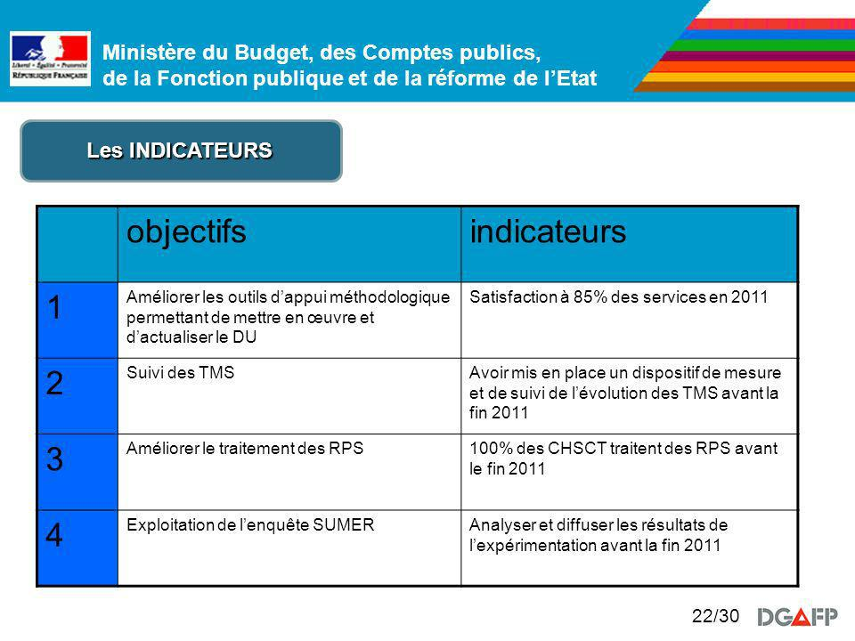 objectifs indicateurs 1 2 3 4 Les INDICATEURS