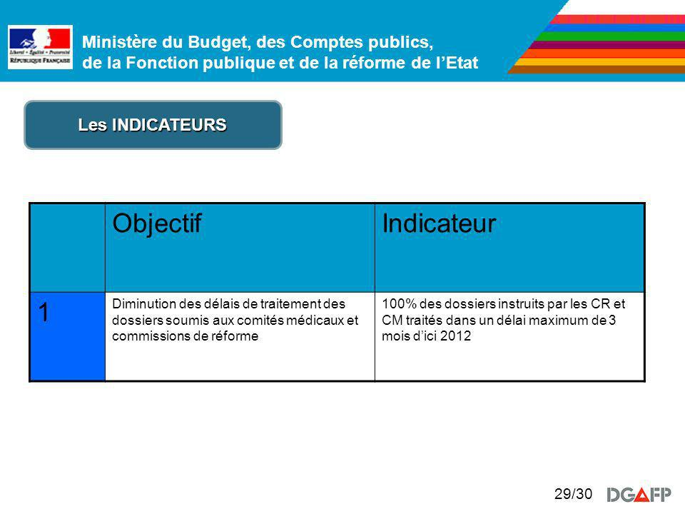 Objectif Indicateur 1 Les INDICATEURS