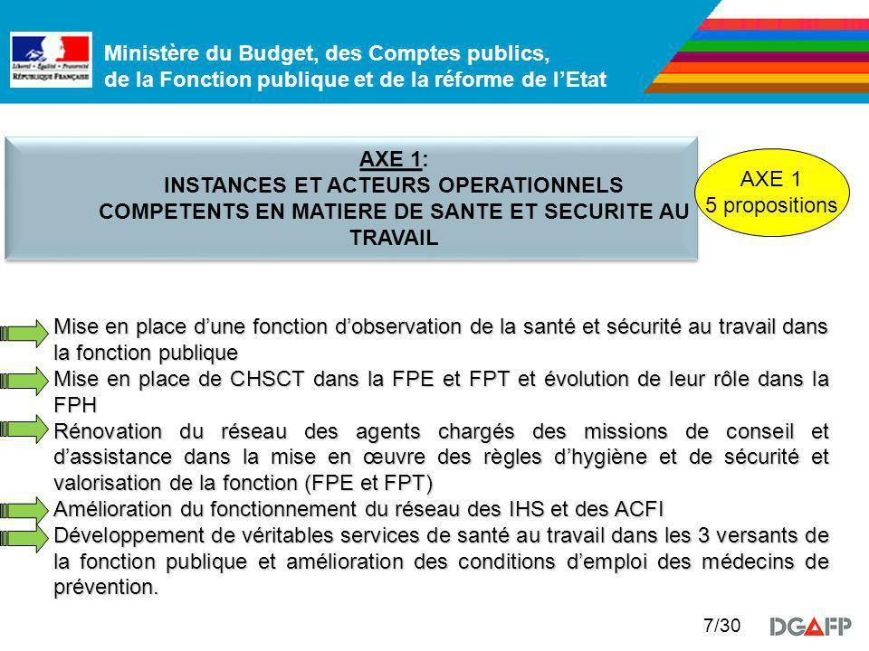 AXE 1: INSTANCES ET ACTEURS OPERATIONNELS COMPETENTS EN MATIERE DE SANTE ET SECURITE AU TRAVAIL. AXE 1.