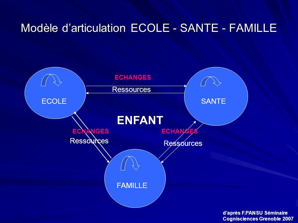 Modèle d'articulation ECOLE - SANTE - FAMILLE