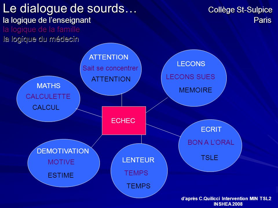 Le dialogue de sourds… Collège St-Sulpice la logique de l'enseignant Paris la logique de la famille la logique du médecin