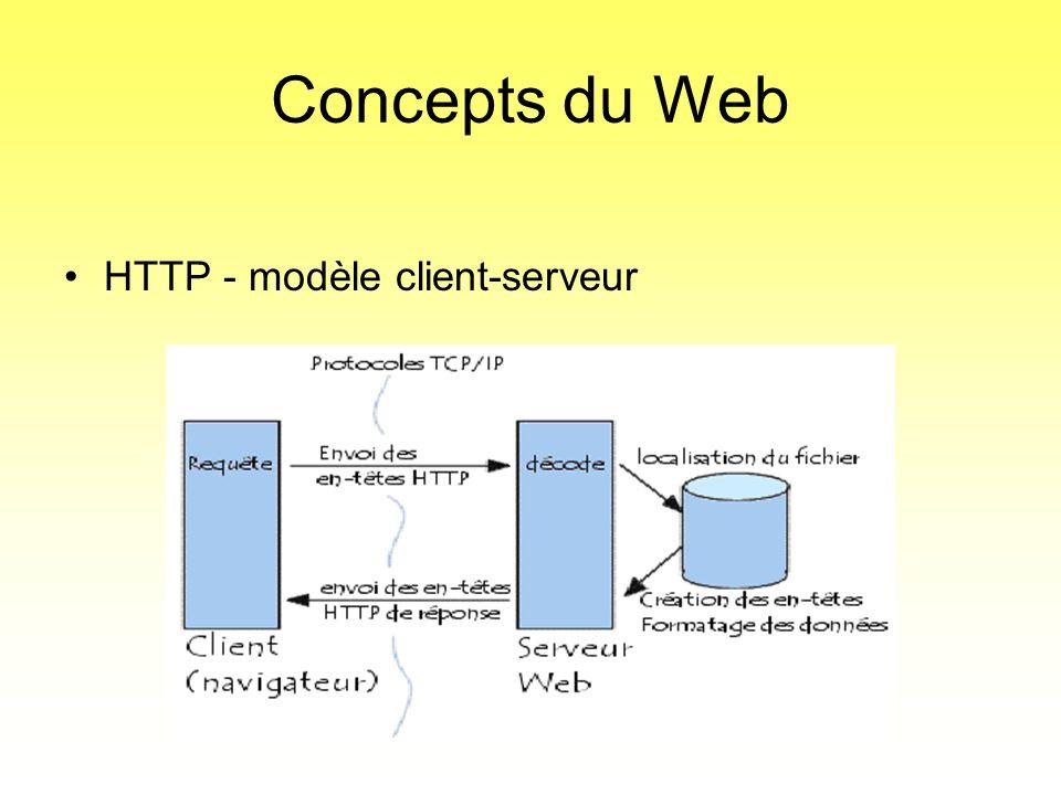 Concepts du Web HTTP - modèle client-serveur
