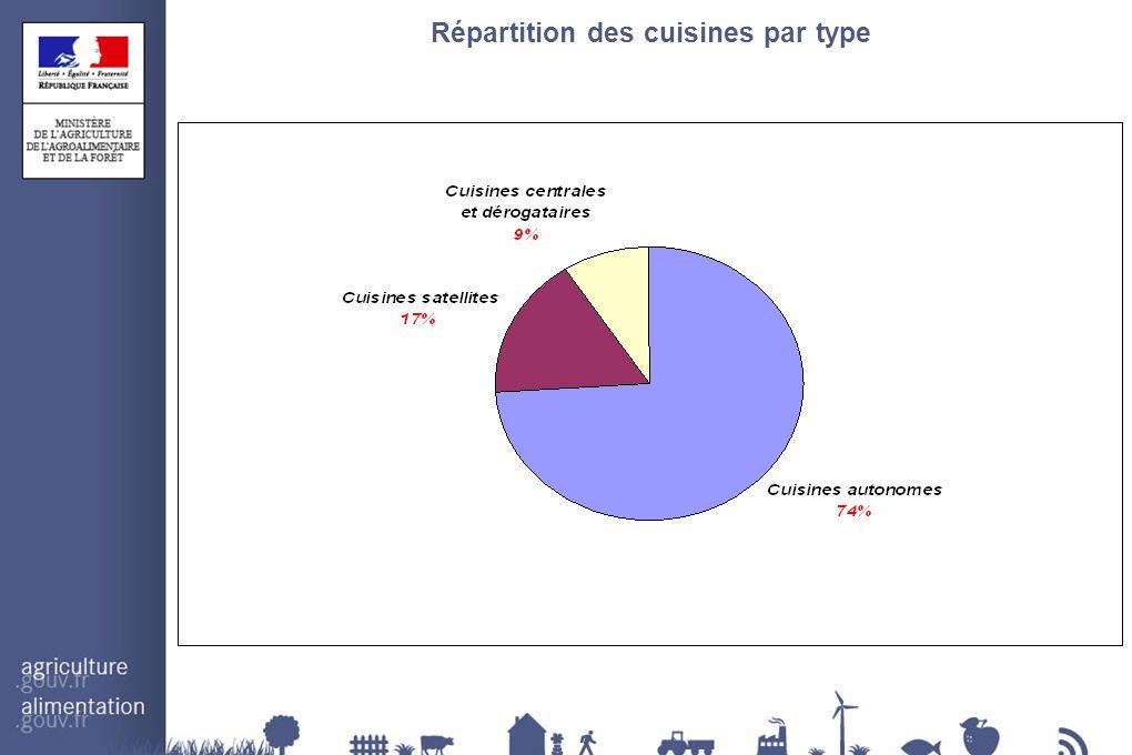Répartition des cuisines par type