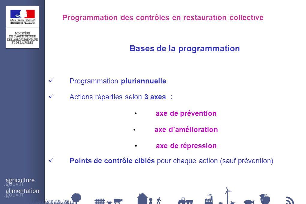 Programmation des contrôles en restauration collective