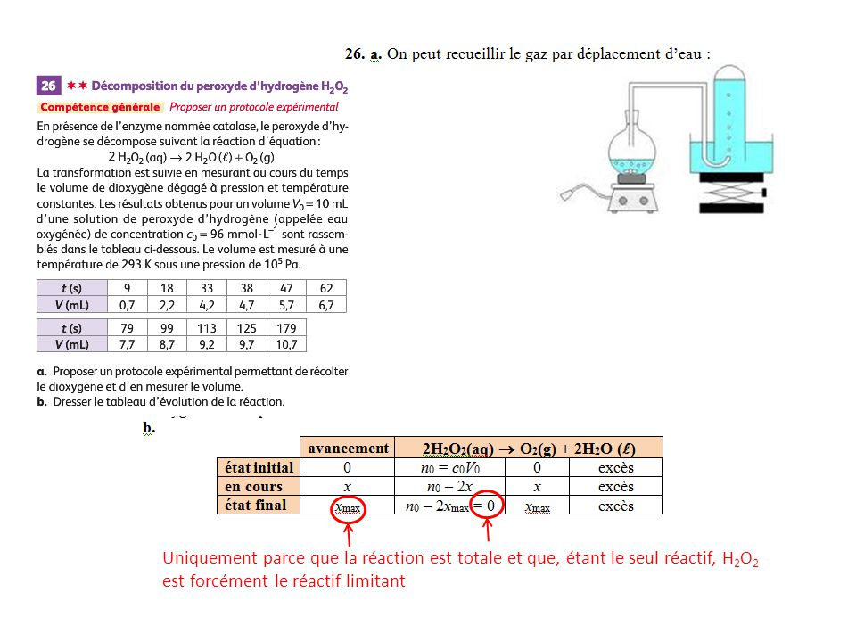 Uniquement parce que la réaction est totale et que, étant le seul réactif, H2O2 est forcément le réactif limitant
