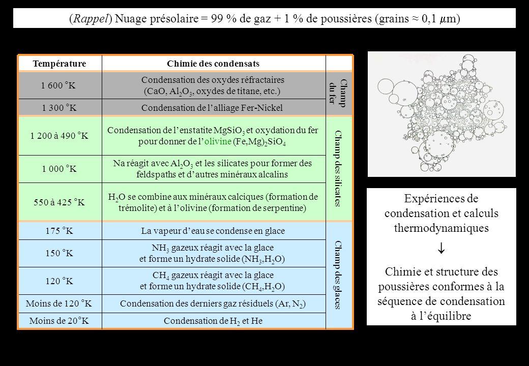 Expériences de condensation et calculs thermodynamiques