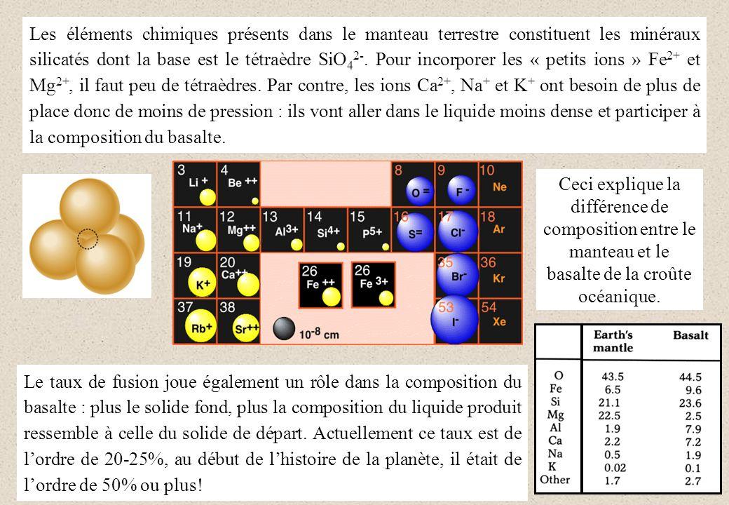Les éléments chimiques présents dans le manteau terrestre constituent les minéraux silicatés dont la base est le tétraèdre SiO42-. Pour incorporer les « petits ions » Fe2+ et Mg2+, il faut peu de tétraèdres. Par contre, les ions Ca2+, Na+ et K+ ont besoin de plus de place donc de moins de pression : ils vont aller dans le liquide moins dense et participer à la composition du basalte.