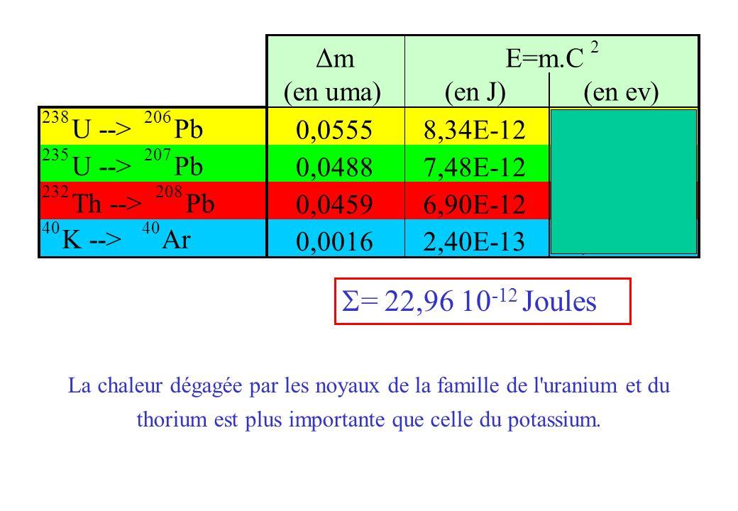 S= 22,96 10-12 Joules Δm (en uma) (en J) (en ev) U --> Pb 0,0555