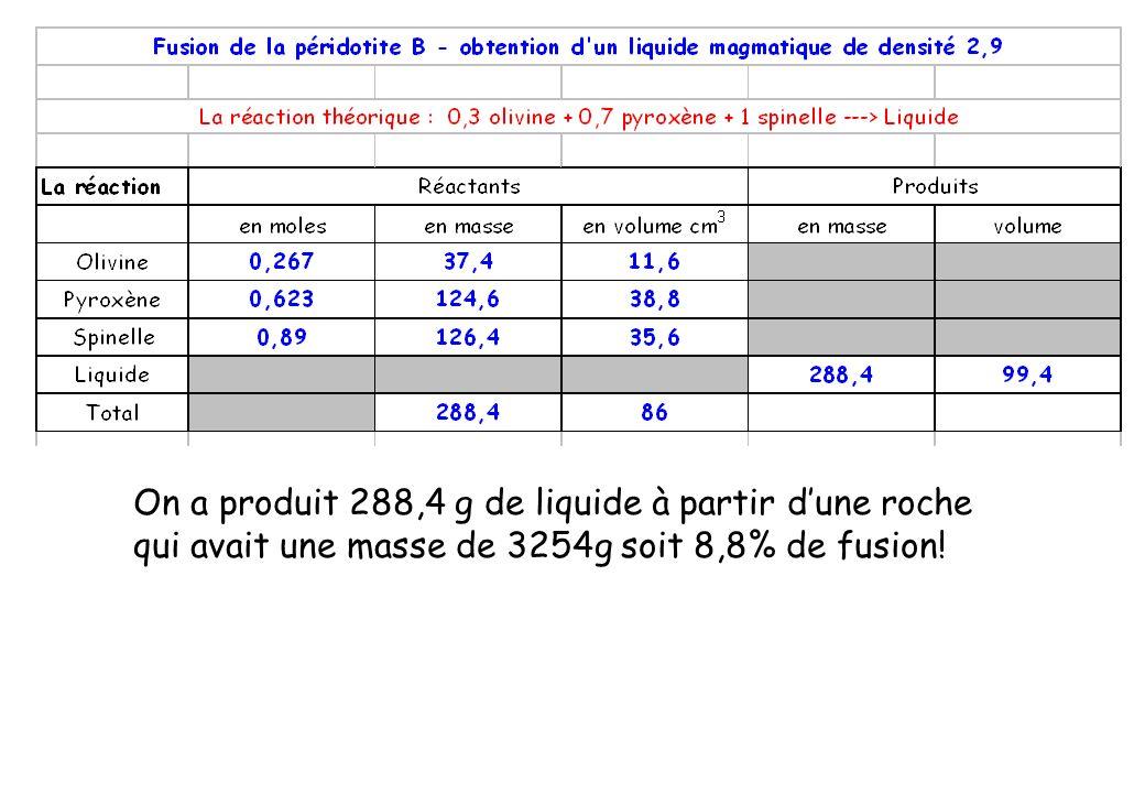 On a produit 288,4 g de liquide à partir d'une roche qui avait une masse de 3254g soit 8,8% de fusion!