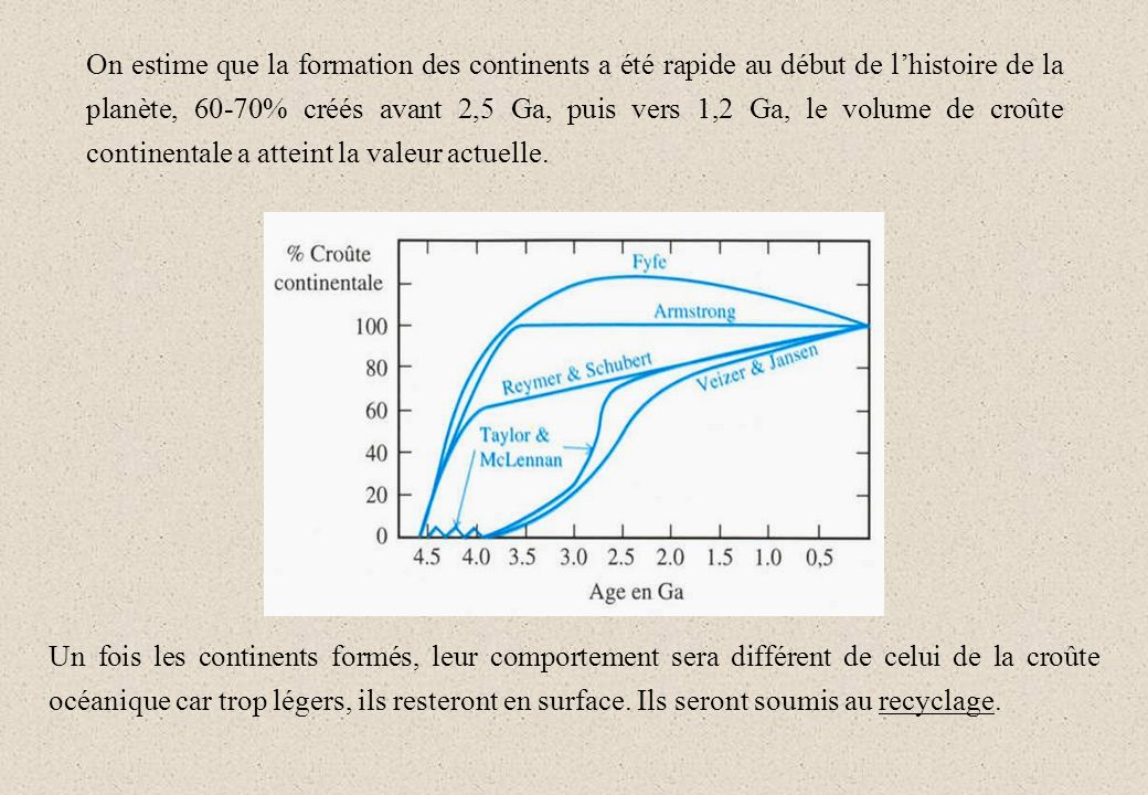 On estime que la formation des continents a été rapide au début de l'histoire de la planète, 60-70% créés avant 2,5 Ga, puis vers 1,2 Ga, le volume de croûte continentale a atteint la valeur actuelle.