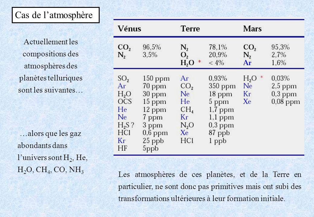 Cas de l'atmosphère Actuellement les compositions des atmosphères des planètes telluriques sont les suivantes…