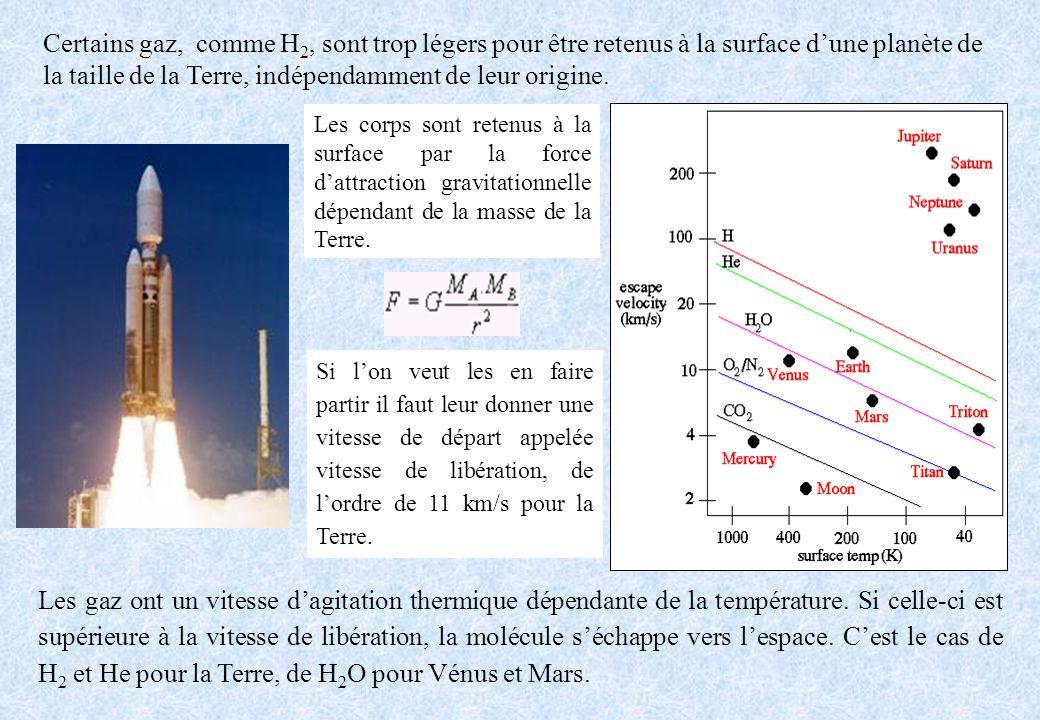 Certains gaz, comme H2, sont trop légers pour être retenus à la surface d'une planète de la taille de la Terre, indépendamment de leur origine.