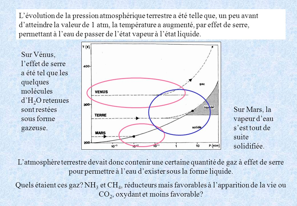 L'évolution de la pression atmosphérique terrestre a été telle que, un peu avant d'atteindre la valeur de 1 atm, la température a augmenté, par effet de serre, permettant à l'eau de passer de l'état vapeur à l'état liquide.
