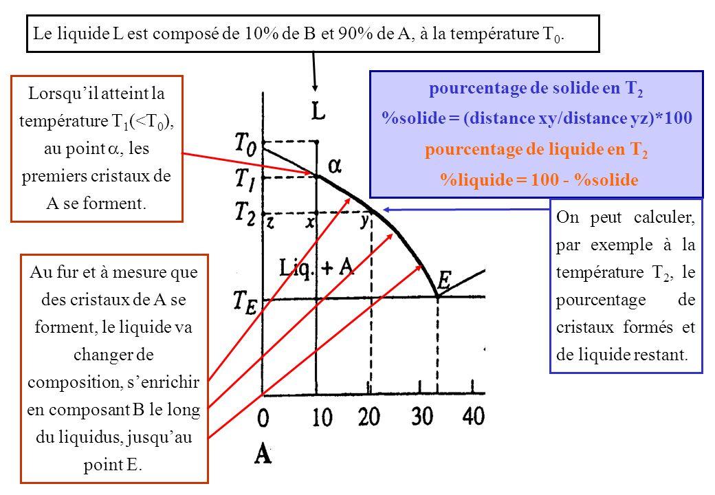 Le liquide L est composé de 10% de B et 90% de A, à la température T0.