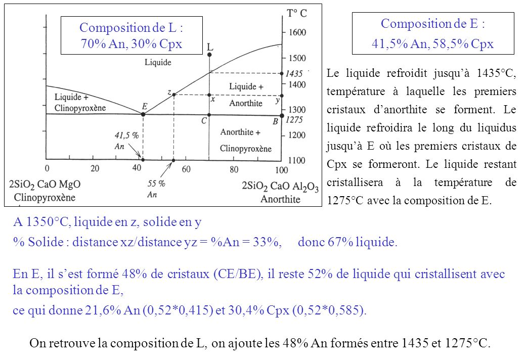 Composition de L : 70% An, 30% Cpx