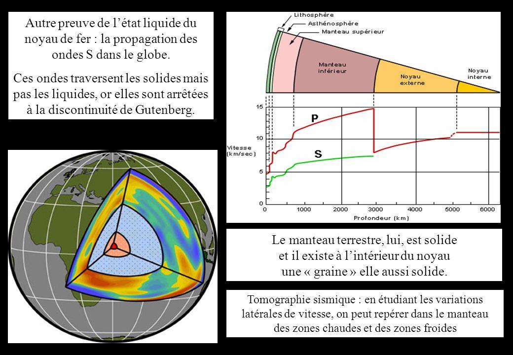 Autre preuve de l'état liquide du noyau de fer : la propagation des ondes S dans le globe.