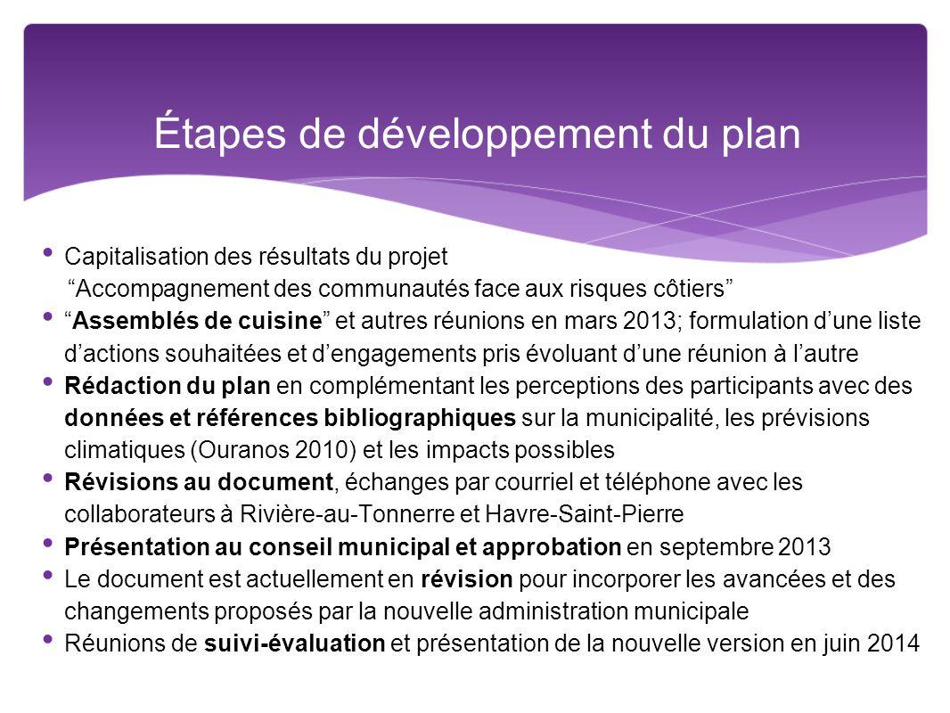 Étapes de développement du plan
