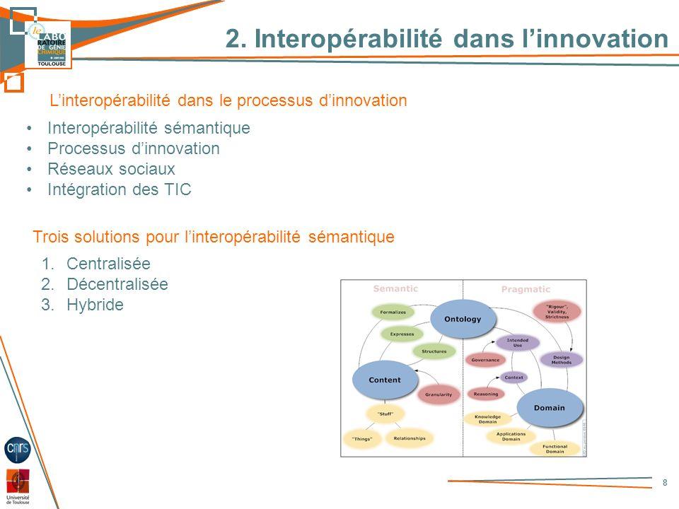 2. Interopérabilité dans l'innovation