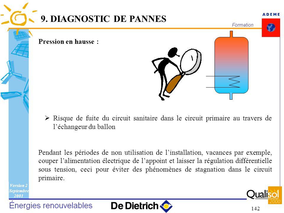 9. DIAGNOSTIC DE PANNES Pression en hausse :