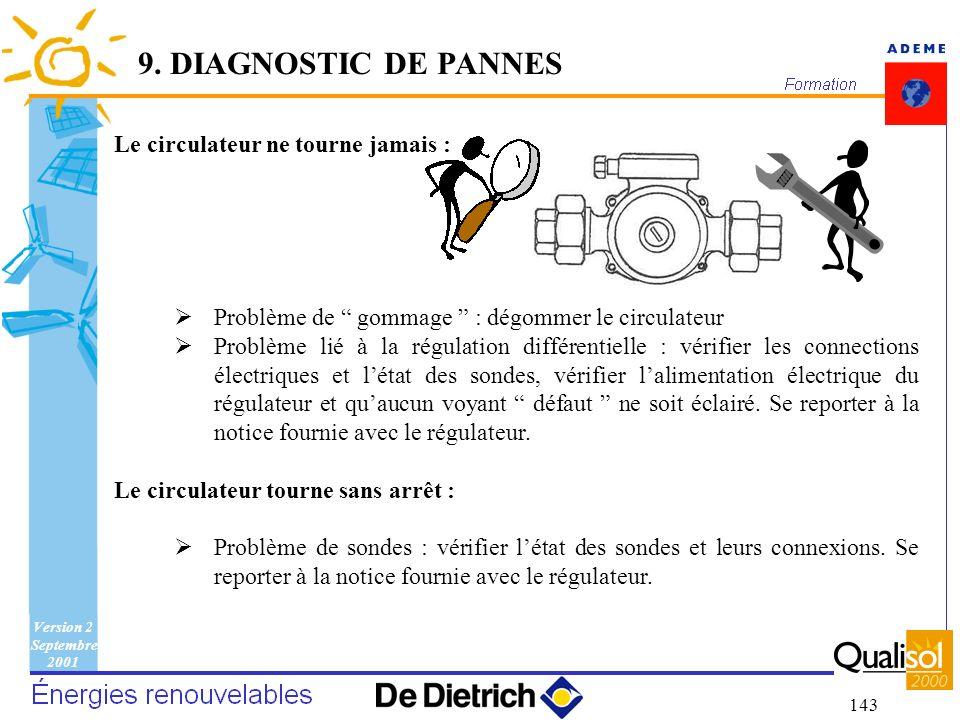 9. DIAGNOSTIC DE PANNES Le circulateur ne tourne jamais :