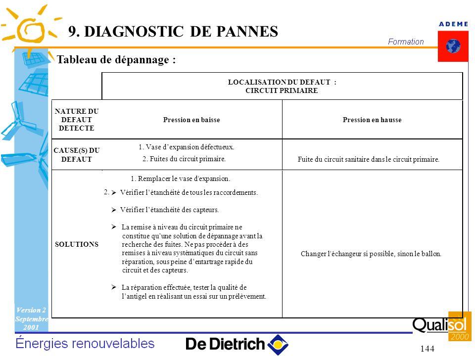 9. DIAGNOSTIC DE PANNES Tableau de dépannage : LOCALISATION DU DEFAUT