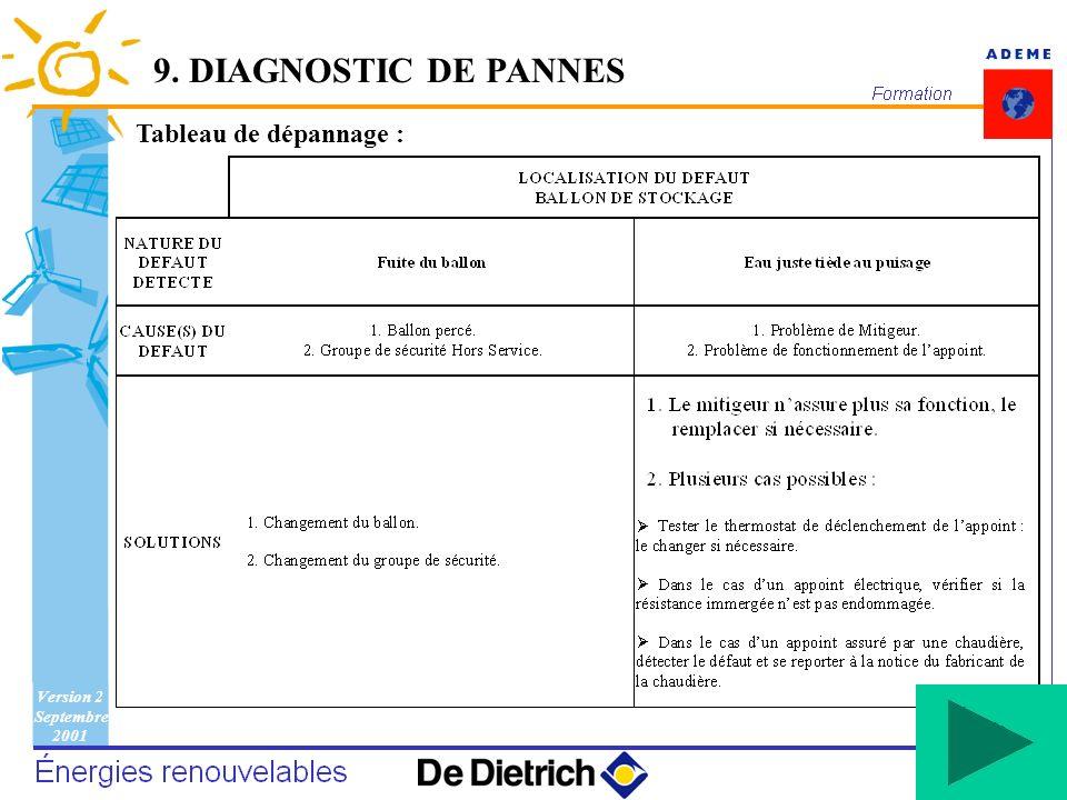 9. DIAGNOSTIC DE PANNES Tableau de dépannage :