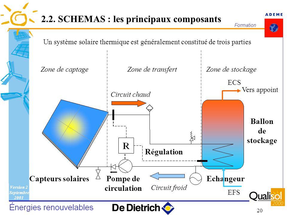 2.2. SCHEMAS : les principaux composants