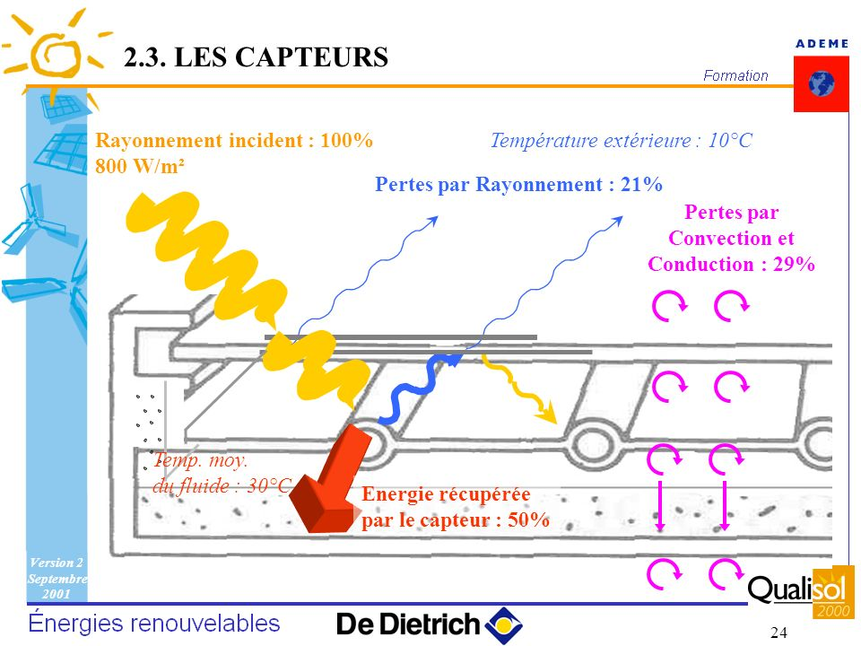 Pertes par Convection et Conduction : 29%