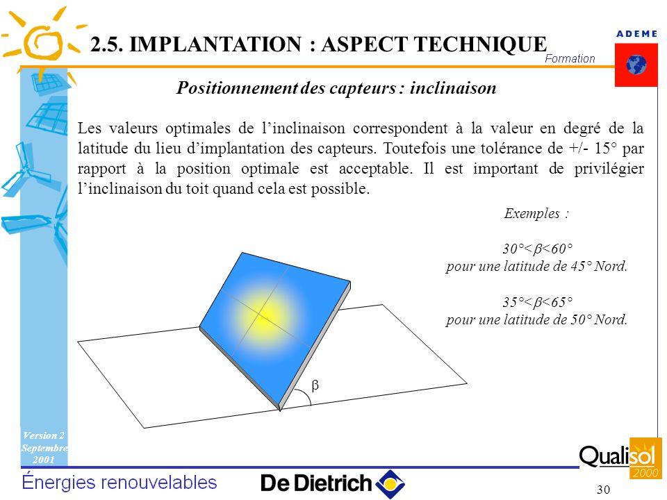 Positionnement des capteurs : inclinaison