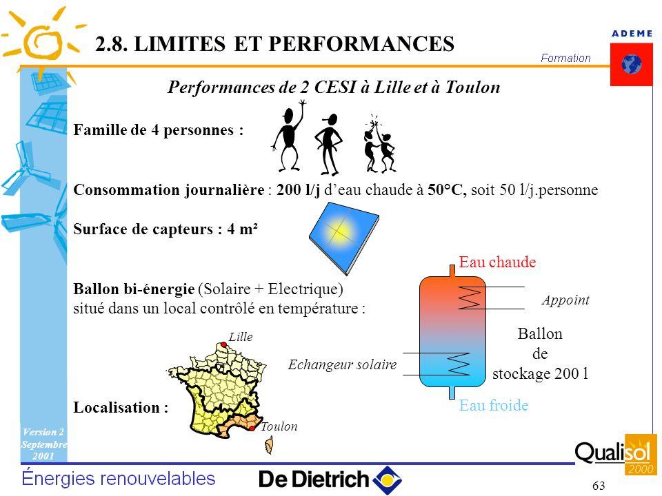 Performances de 2 CESI à Lille et à Toulon