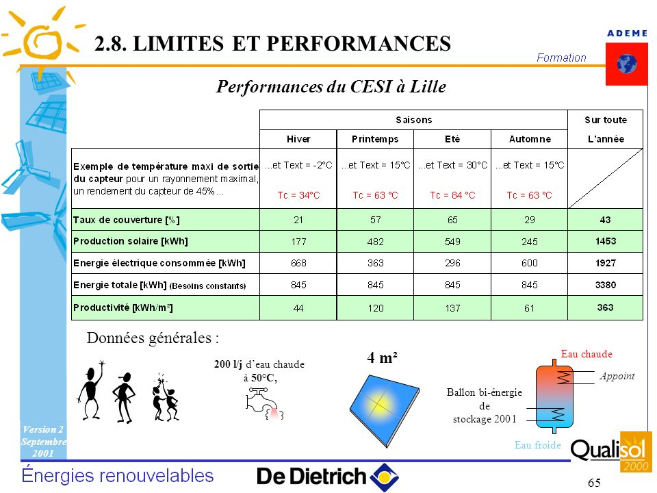 Performances du CESI à Lille