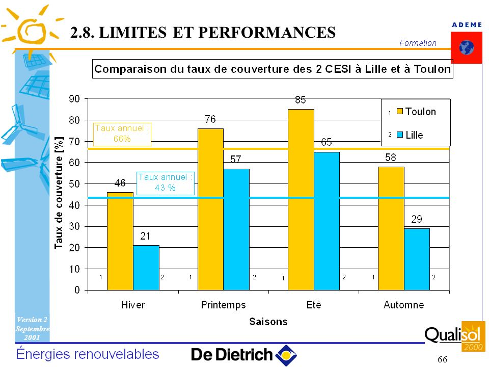 2.8. LIMITES ET PERFORMANCES
