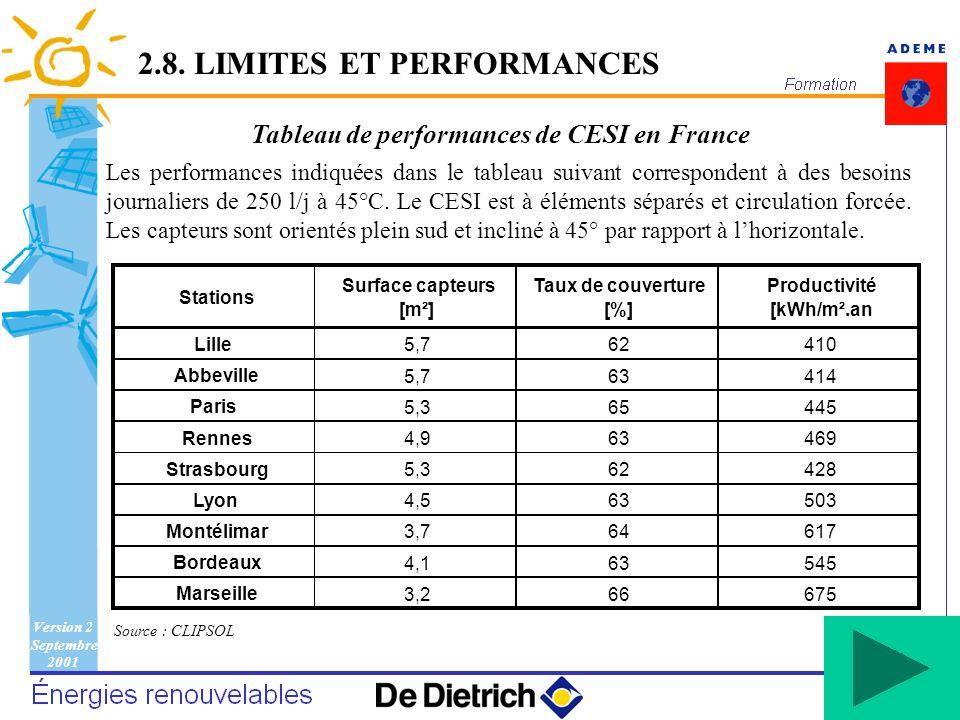 Tableau de performances de CESI en France