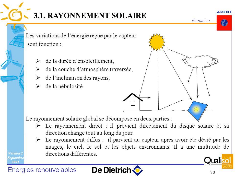 3.1. RAYONNEMENT SOLAIRE Les variations de l'énergie reçue par le capteur. sont fonction : de la durée d'ensoleillement,