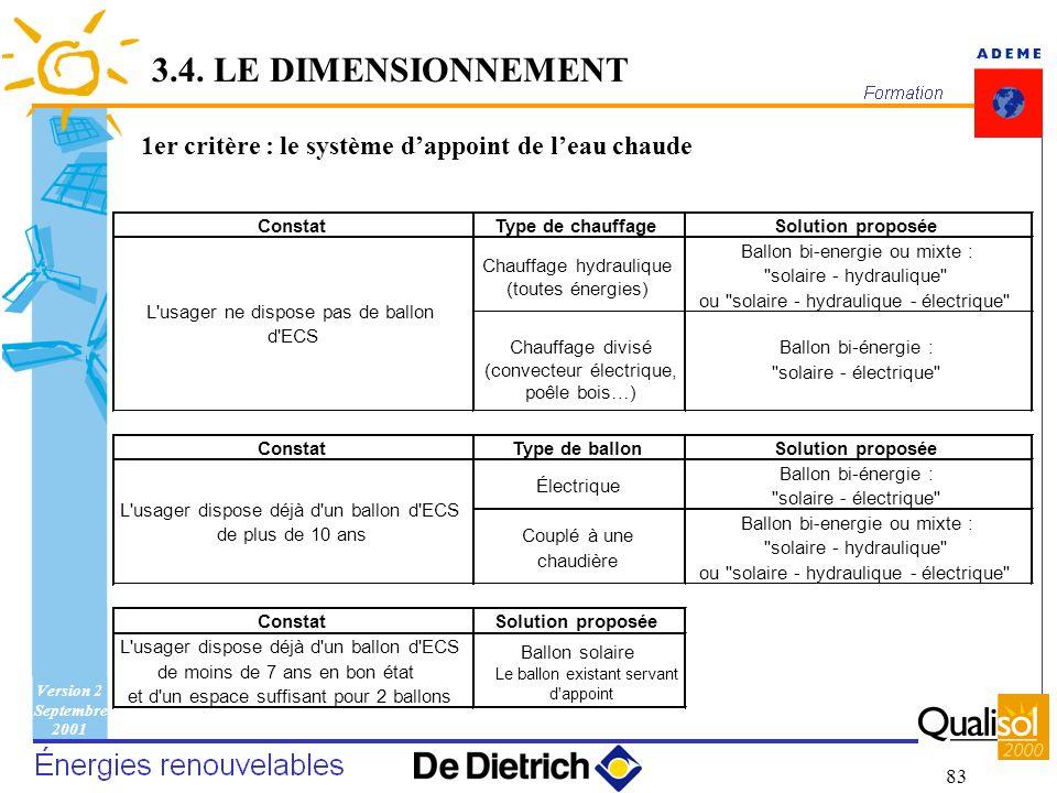 3.4. LE DIMENSIONNEMENT 1er critère : le système d'appoint de l'eau chaude. Constat. Type de chauffage.