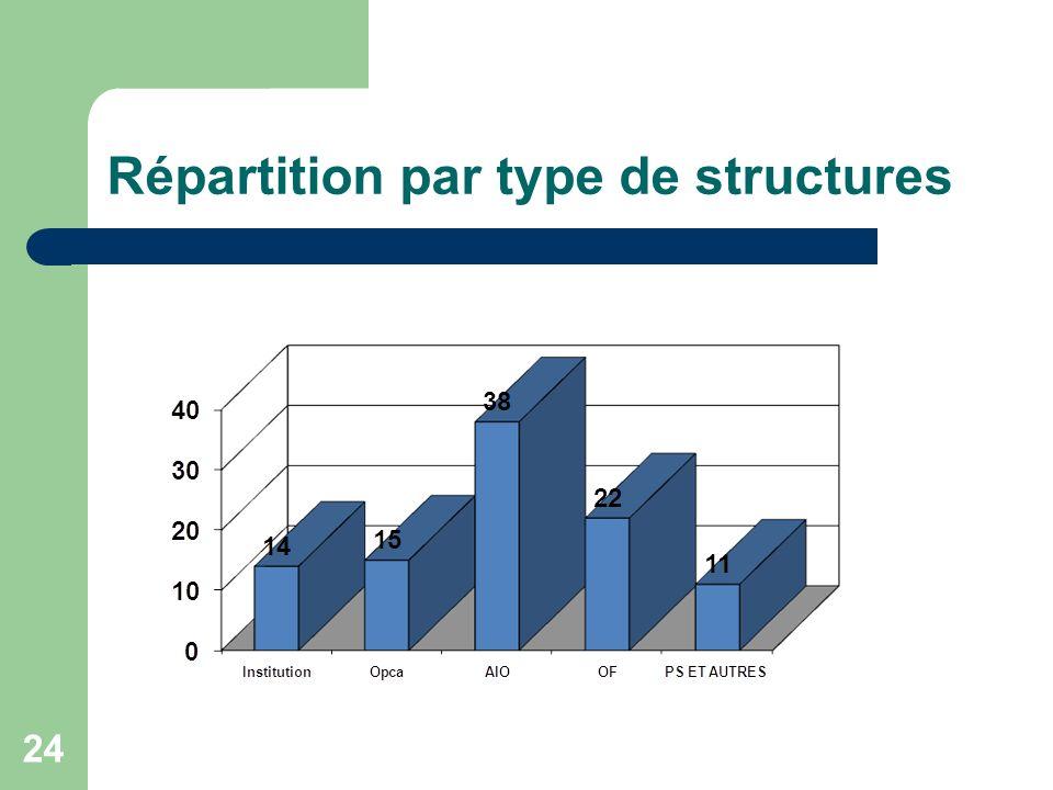 Répartition par type de structures