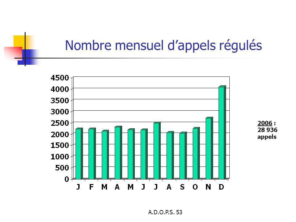Nombre mensuel d'appels régulés