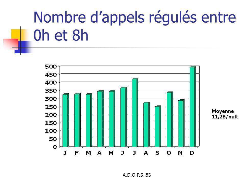 Nombre d'appels régulés entre 0h et 8h